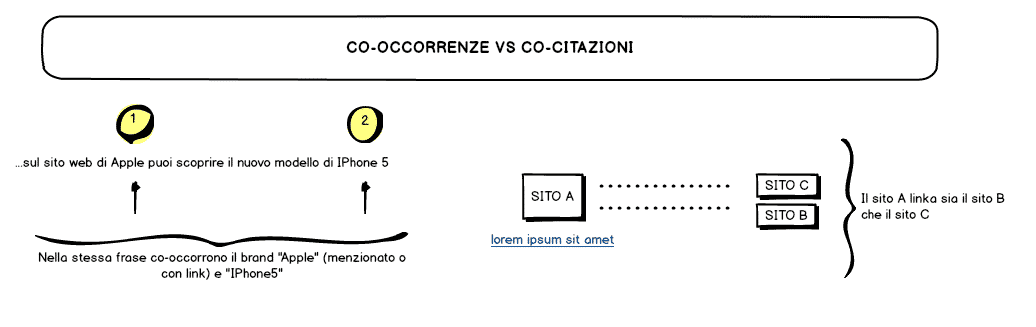 co citazioni co occorrenze analogie differenze