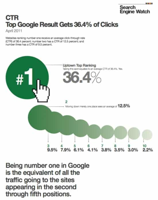 google-click-through-rate-distribution