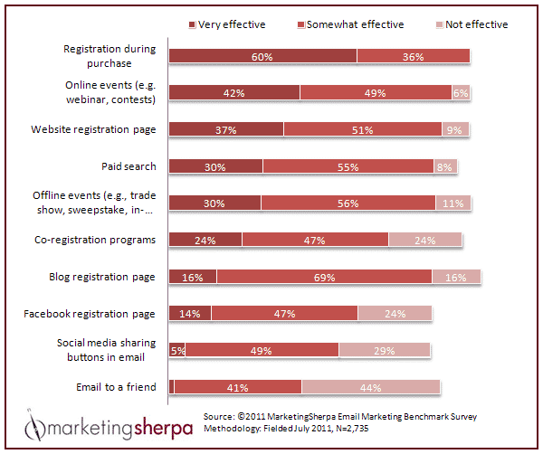 MarketingSherpa 2013 Email Marketing Benchmark Report