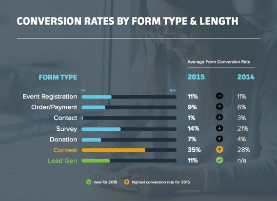 conversion_rate_by_form_type-1-568x412