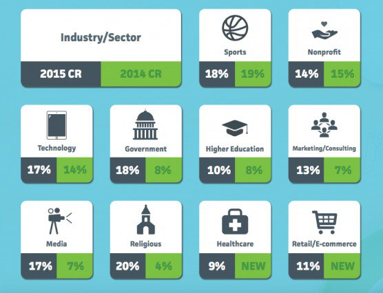 conversion_rate_by_industry-1-556x426