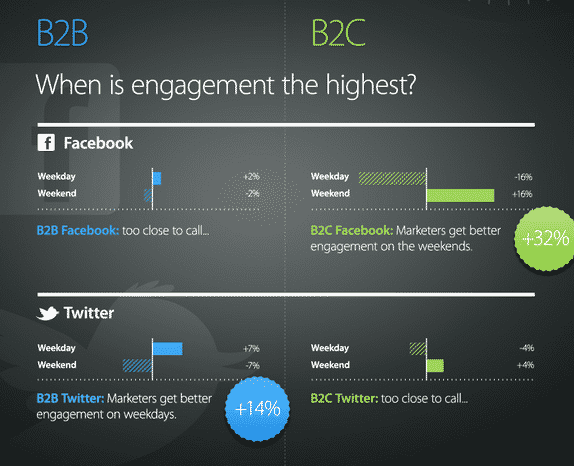 engagement facebook twitter b2b b2c