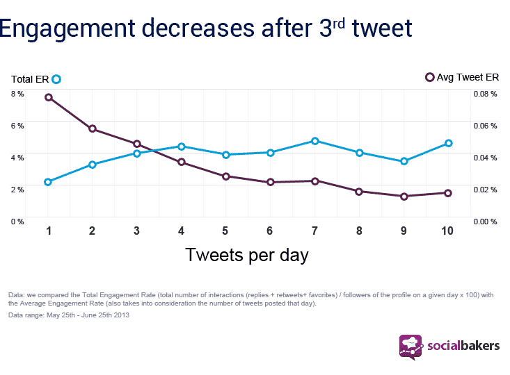 engagement frequenza twitter