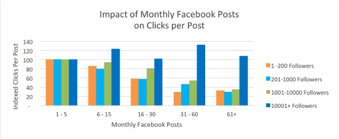 frequenza post facebook engagement