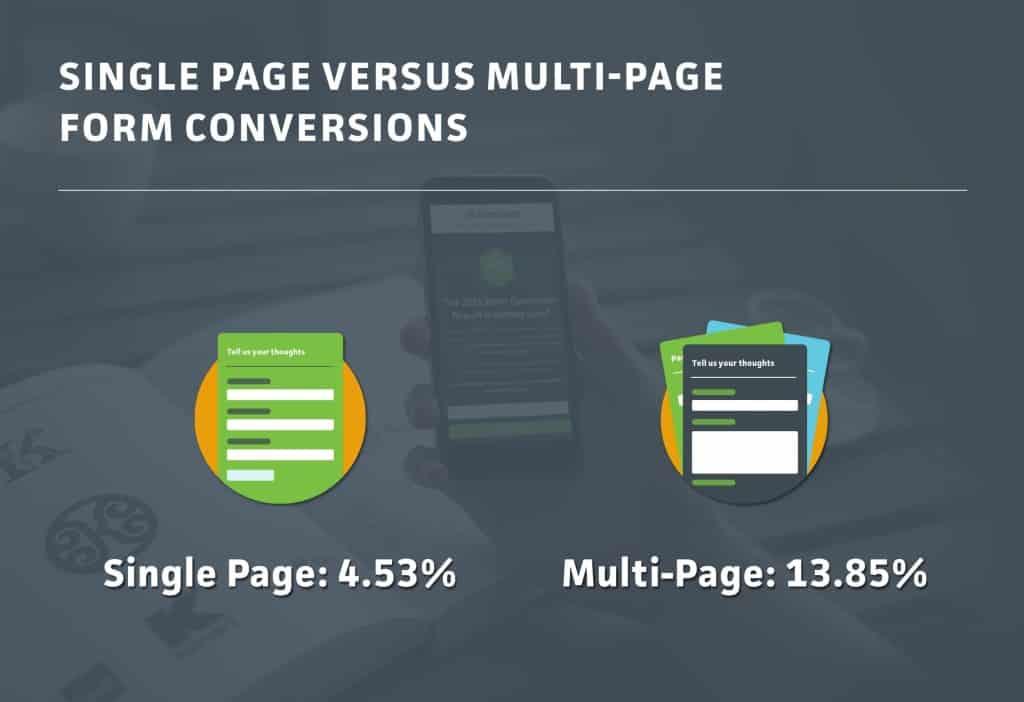 modulo di contatto diviso in 2 tasso di conversione