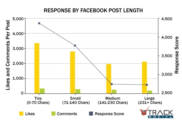 more-engaging-Facebook-page-track-social-short-posts