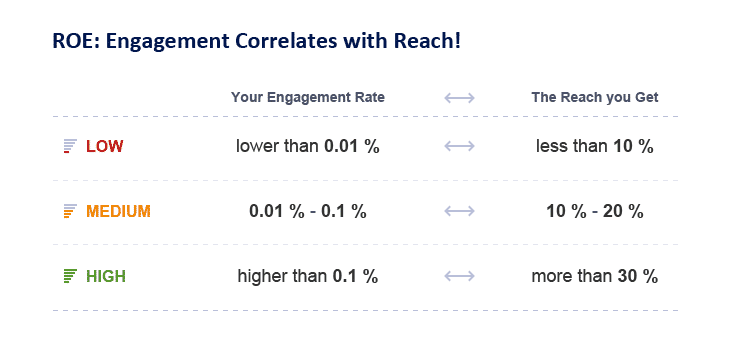 engagement organic reach facebook