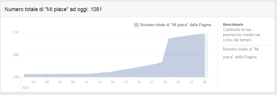 mi piace totali facebook insights